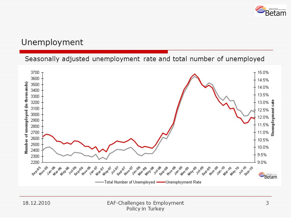 18.12.2010EAF-Challenges to Employment Policy in Turkey 3 Unemployment Seasonally adjusted unemployment rate and total number of unemployed