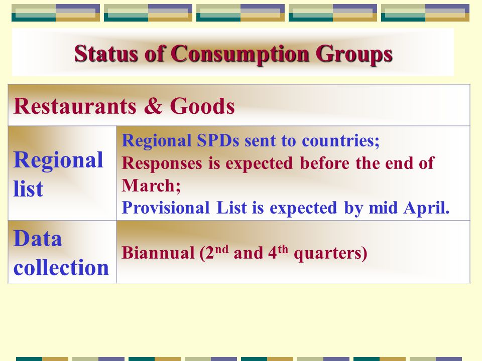 Status of Consumption Groups Restaurants & Goods Regional list Regional SPDs sent to countries; Responses is expected before the end of March; Provisional List is expected by mid April.