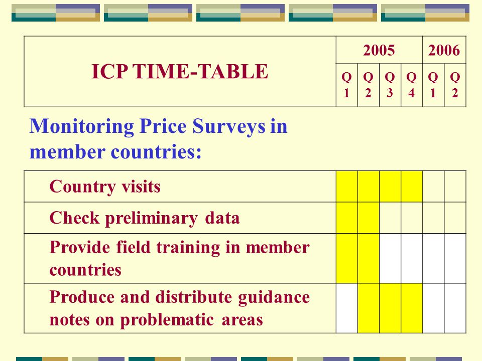 ICP TIME-TABLE 20052006 Q1Q1 Q2Q2 Q3Q3 Q4Q4 Q1Q1 Q2Q2 Monitoring Price Surveys in member countries: Country visits Check preliminary data Provide field training in member countries Produce and distribute guidance notes on problematic areas