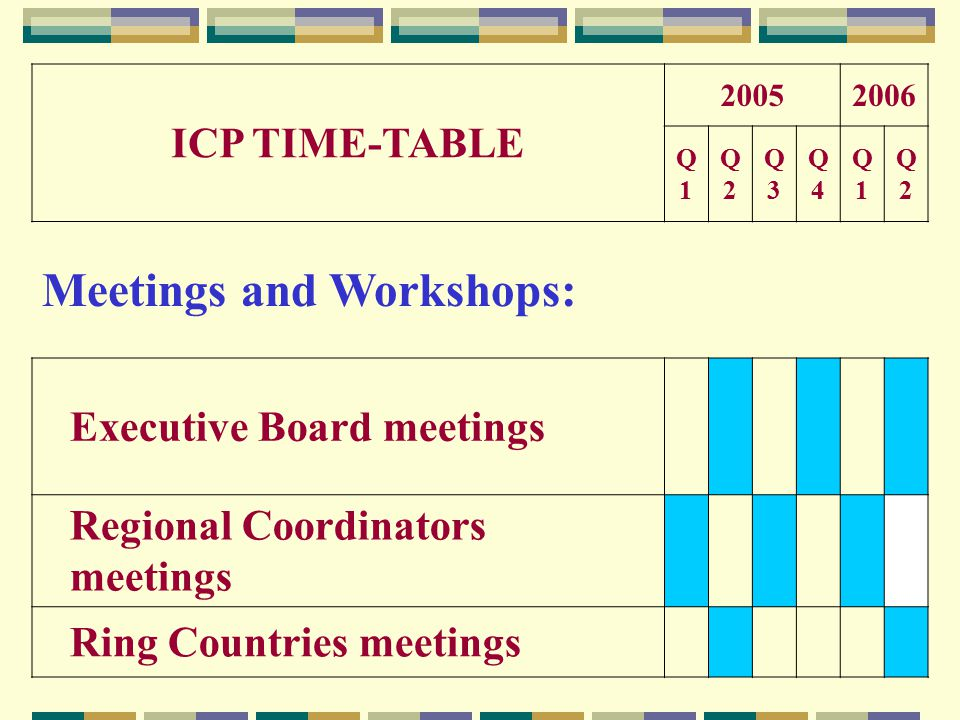 ICP TIME-TABLE 20052006 Q1Q1 Q2Q2 Q3Q3 Q4Q4 Q1Q1 Q2Q2 Meetings and Workshops: Executive Board meetings Regional Coordinators meetings Ring Countries meetings