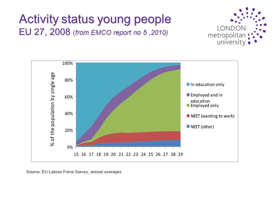 Activity status young people EU 27, 2008 (from EMCO report no 5,2010)