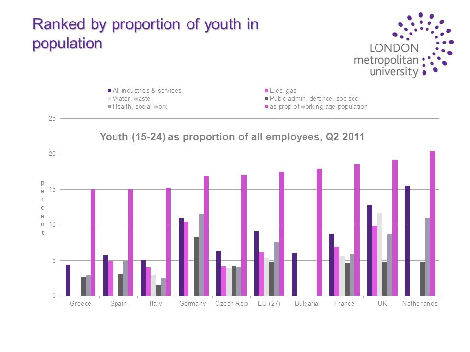 Ranked by proportion of youth in population