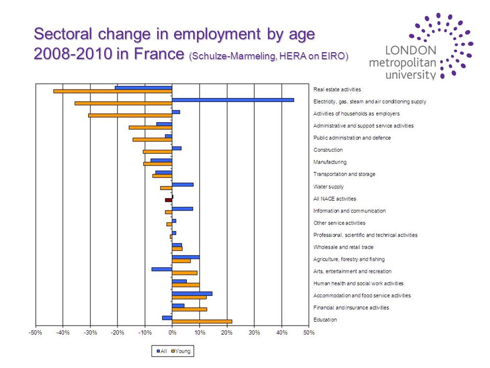 Sectoral change in employment by age 2008-2010 in France (Schulze-Marmeling, HERA on EIRO)
