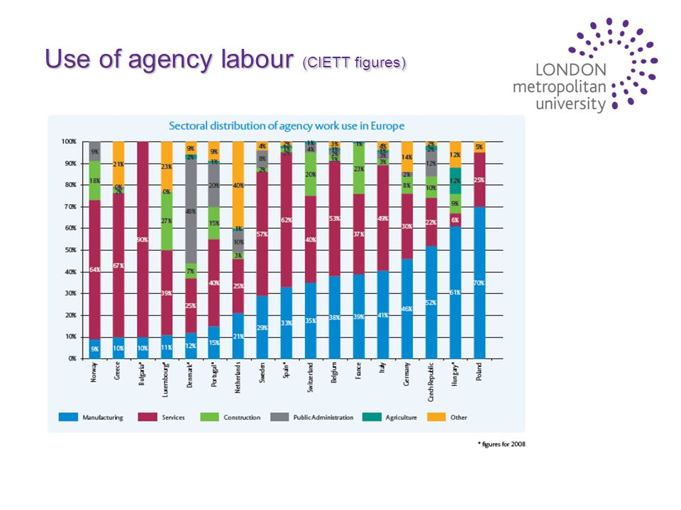 Use of agency labour (CIETT figures)