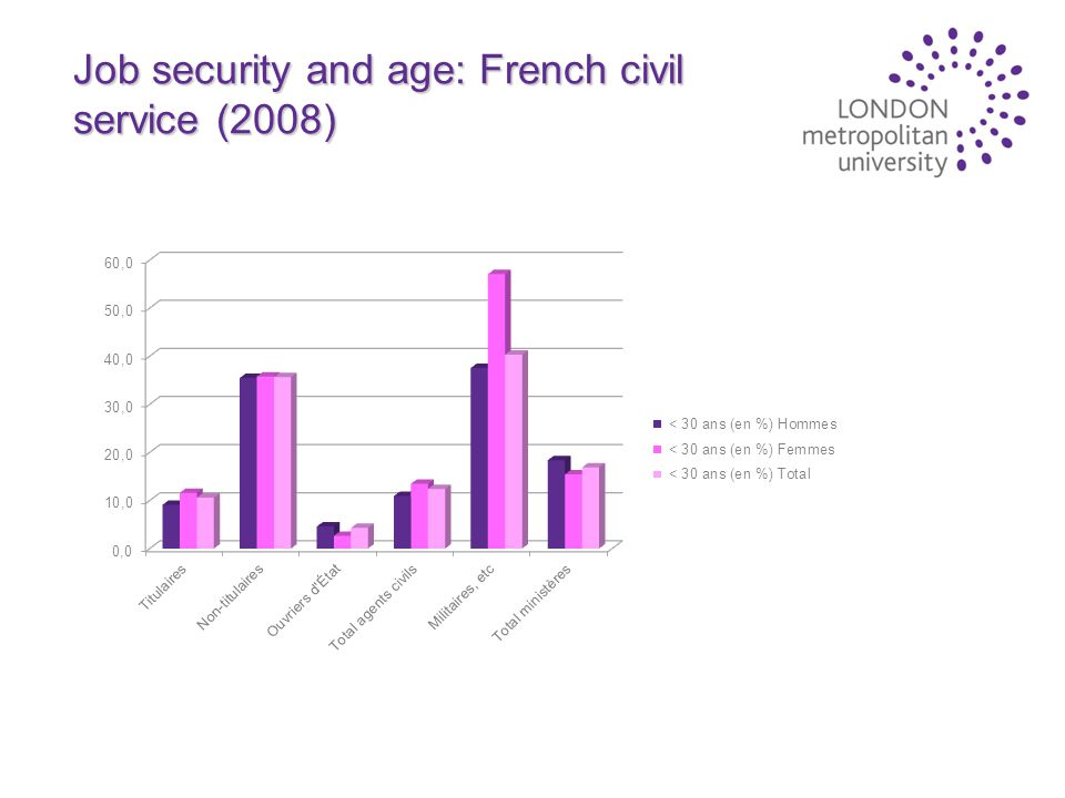 Job security and age: French civil service (2008)