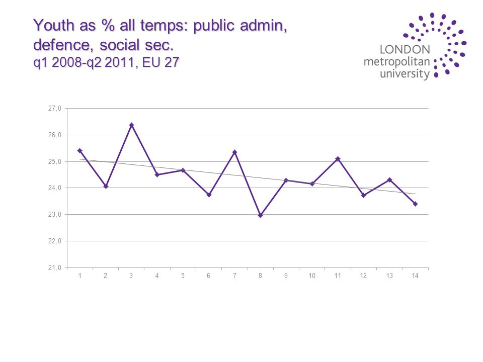 Youth as % all temps: public admin, defence, social sec. q1 2008-q2 2011, EU 27