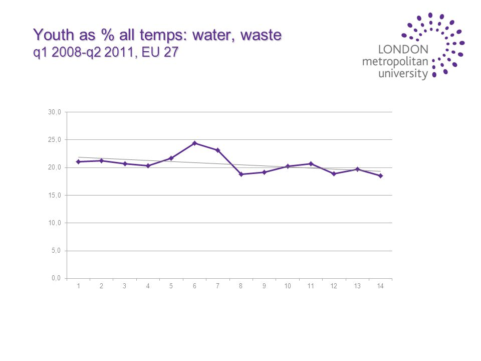 Youth as % all temps: water, waste q1 2008-q2 2011, EU 27