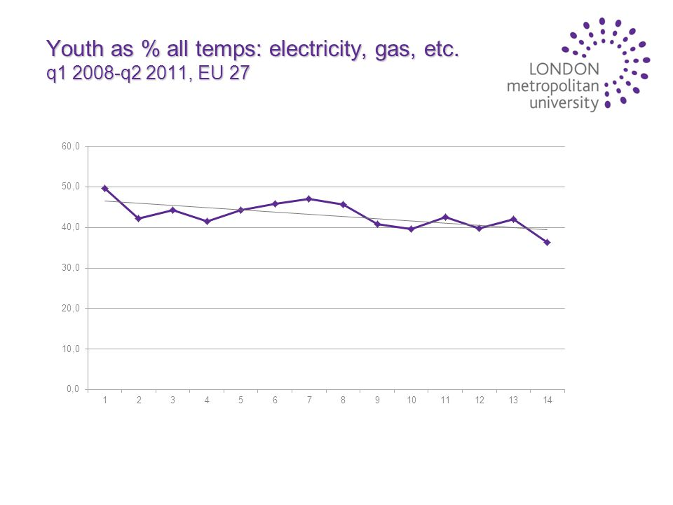 Youth as % all temps: electricity, gas, etc. q1 2008-q2 2011, EU 27