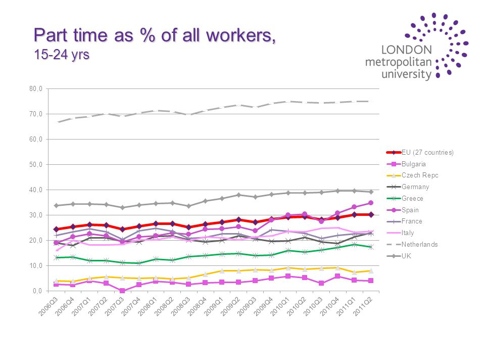 Part time as % of all workers, 15-24 yrs
