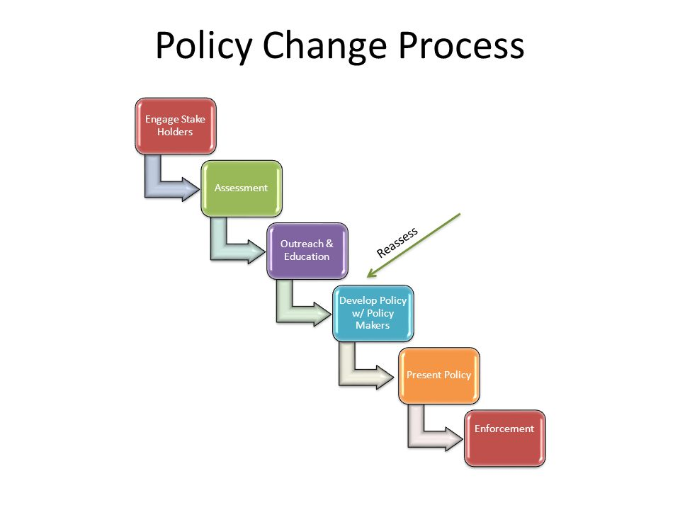 Policy Change Process Engage Stake Holders Assessment Outreach & Education Develop Policy w/ Policy Makers Present Policy Enforcement Reassess