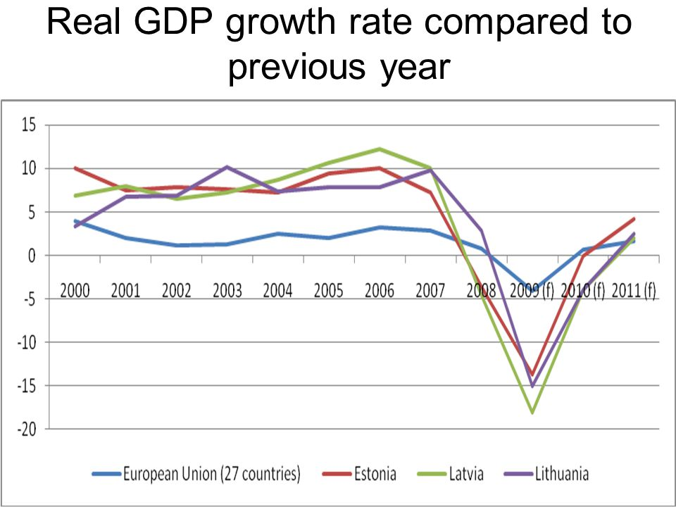 Real GDP growth rate compared to previous year