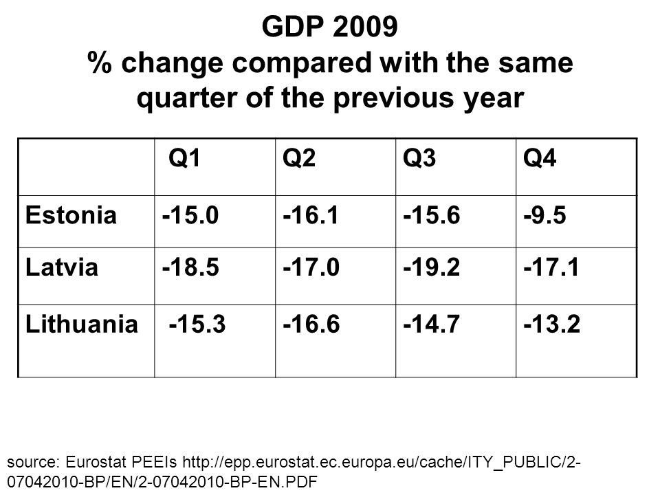 GDP 2009 % change compared with the same quarter of the previous year Q1Q2Q3Q4 Estonia-15.0-16.1-15.6-9.5 Latvia-18.5-17.0-19.2-17.1 Lithuania -15.3-16.6-14.7-13.2 source: Eurostat PEEIs http://epp.eurostat.ec.europa.eu/cache/ITY_PUBLIC/2- 07042010-BP/EN/2-07042010-BP-EN.PDF