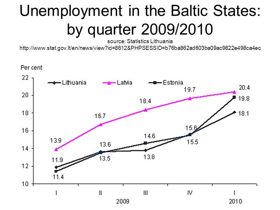 Unemployment in the Baltic States: by quarter 2009/2010 source: Statistics Lithuania http://www.stat.gov.lt/en/news/view id=8612&PHPSESSID=b76ba862ad603ba09ac9822e498ca4ec