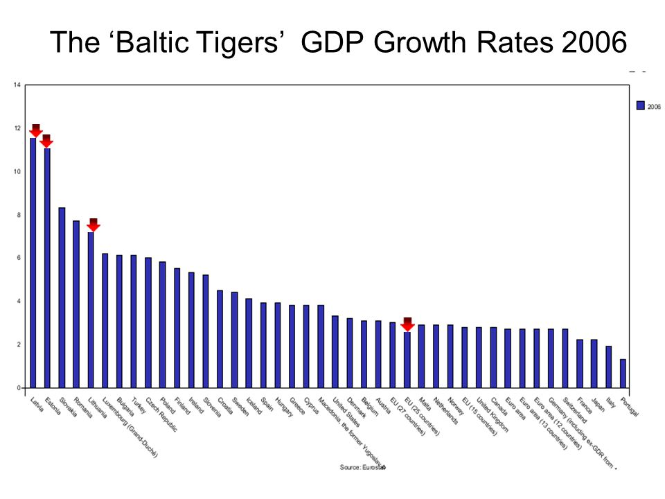 The 'Baltic Tigers' GDP Growth Rates 2006