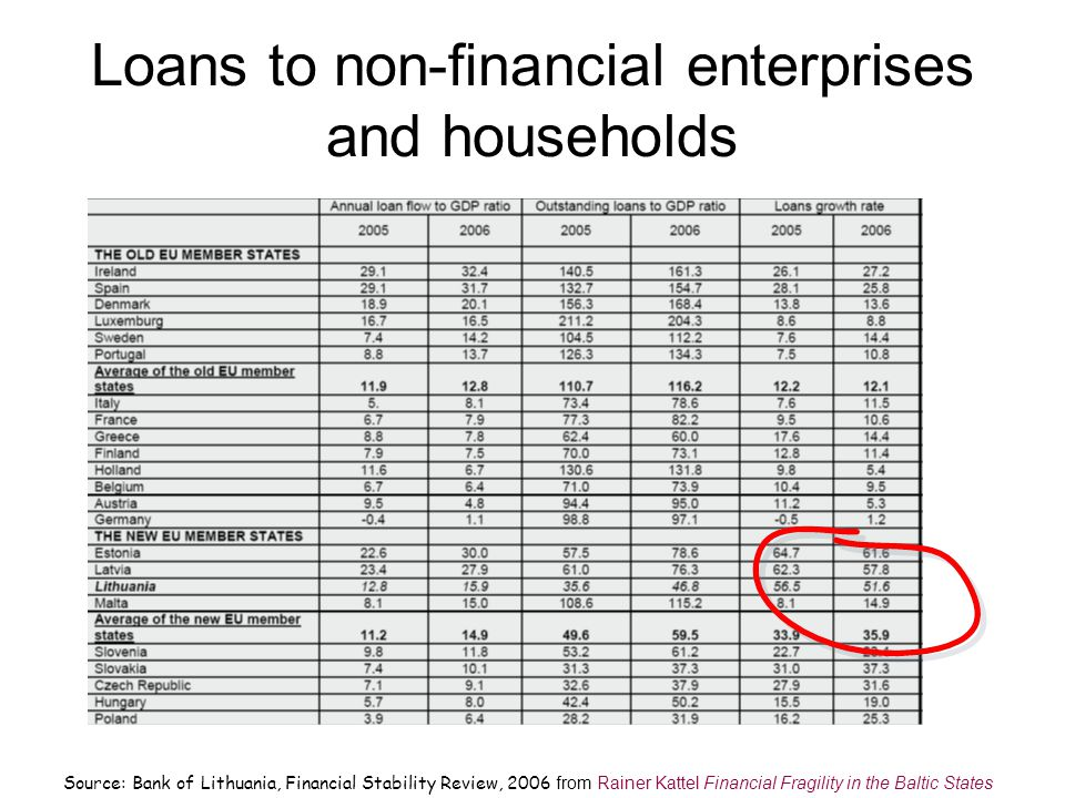 Loans to non-financial enterprises and households Source: Bank of Lithuania, Financial Stability Review, 2006 from Rainer Kattel Financial Fragility in the Baltic States