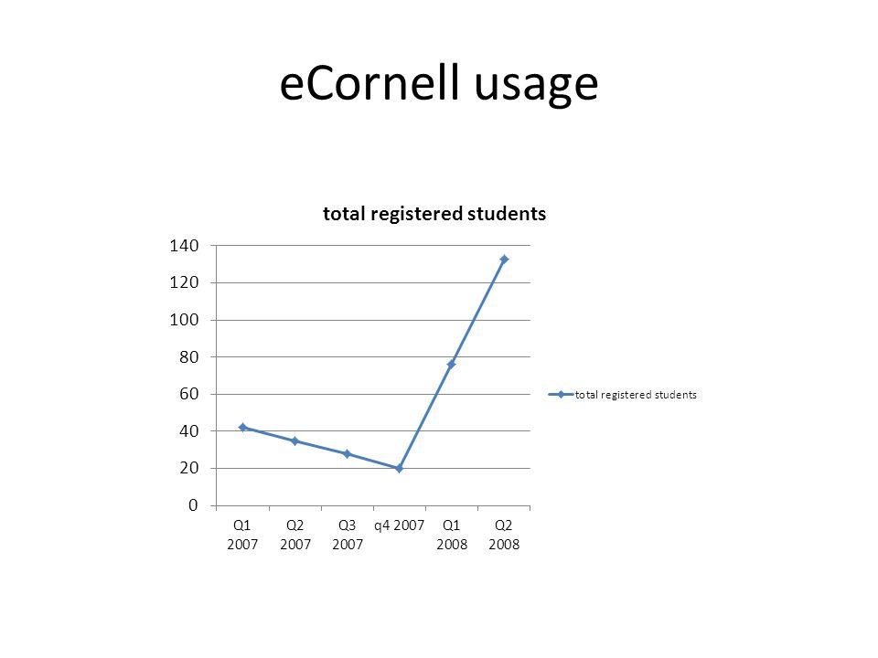eCornell usage