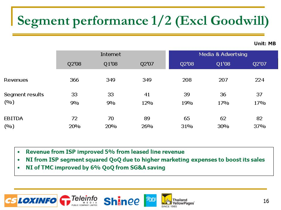 16 Segment performance 1/2 (Excl Goodwill) Revenue from ISP improved 5% from leased line revenue NI from ISP segment squared QoQ due to higher marketi