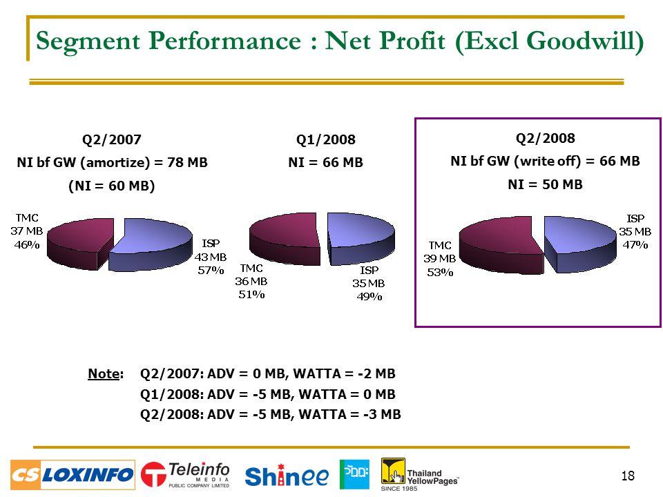 18 Q2/2007 NI bf GW (amortize) = 78 MB (NI = 60 MB) Q2/2008 NI bf GW (write off) = 66 MB NI = 50 MB Segment Performance : Net Profit (Excl Goodwill) Q1/2008 NI = 66 MB Note: Q2/2007: ADV = 0 MB, WATTA = -2 MB Q1/2008: ADV = -5 MB, WATTA = 0 MB Q2/2008: ADV = -5 MB, WATTA = -3 MB