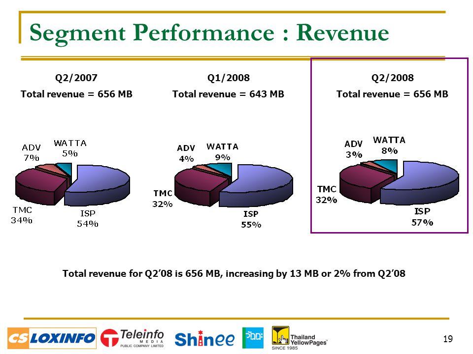 19 Segment Performance : Revenue Q2/2007 Total revenue = 656 MB Q2/2008 Total revenue = 656 MB Total revenue for Q2'08 is 656 MB, increasing by 13 MB or 2% from Q2'08 Q1/2008 Total revenue = 643 MB