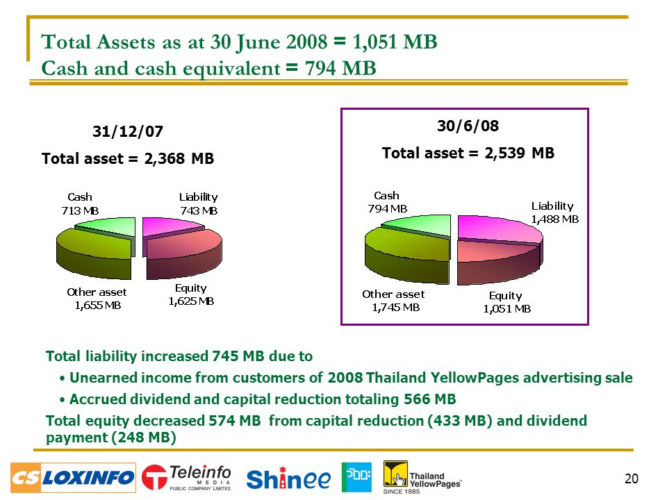 20 Total Assets as at 30 June 2008 = 1,051 MB Cash and cash equivalent = 794 MB 31/12/07 Total asset = 2,368 MB Total liability increased 745 MB due to Unearned income from customers of 2008 Thailand YellowPages advertising sale Accrued dividend and capital reduction totaling 566 MB Total equity decreased 574 MB from capital reduction (433 MB) and dividend payment (248 MB) 30/6/08 Total asset = 2,539 MB