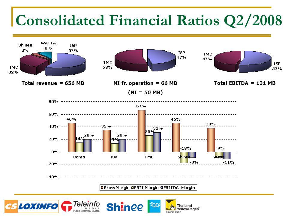 Consolidated Financial Ratios Q2/2008 NI fr.