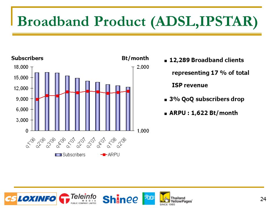 24  12,289 Broadband clients representing 17 % of total ISP revenue  3% QoQ subscribers drop  ARPU : 1,622 Bt/month SubscribersBt/month Broadband Product (ADSL,IPSTAR)