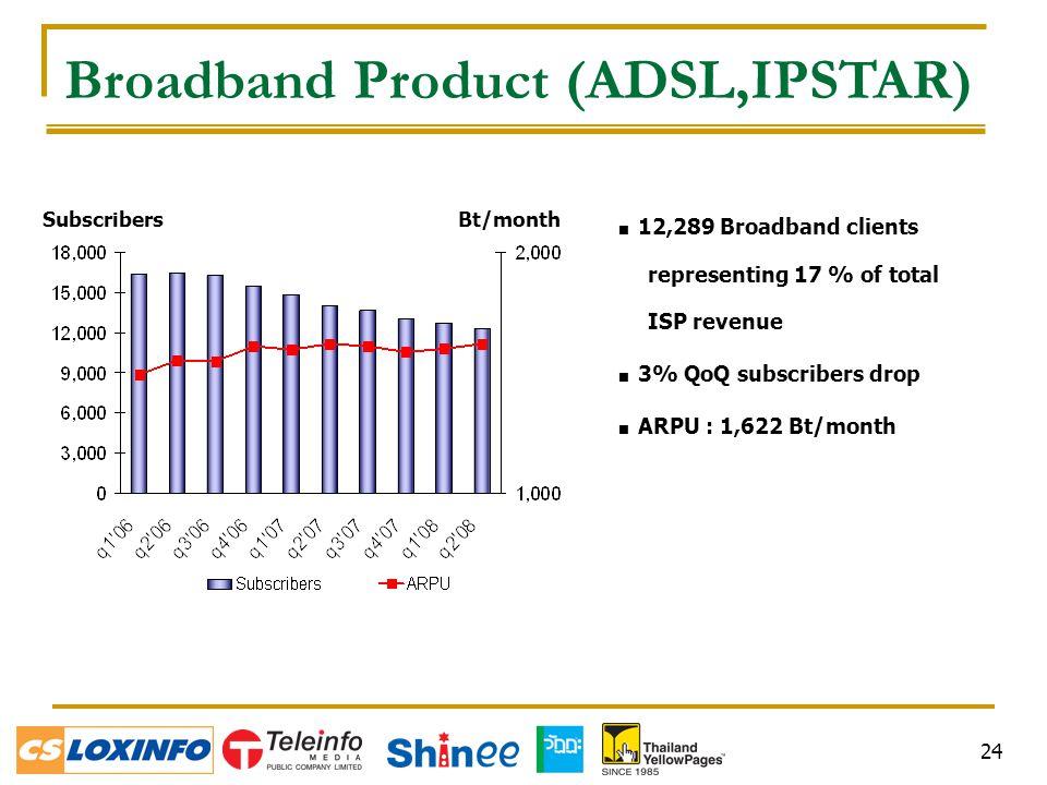 24  12,289 Broadband clients representing 17 % of total ISP revenue  3% QoQ subscribers drop  ARPU : 1,622 Bt/month SubscribersBt/month Broadband Product (ADSL,IPSTAR)