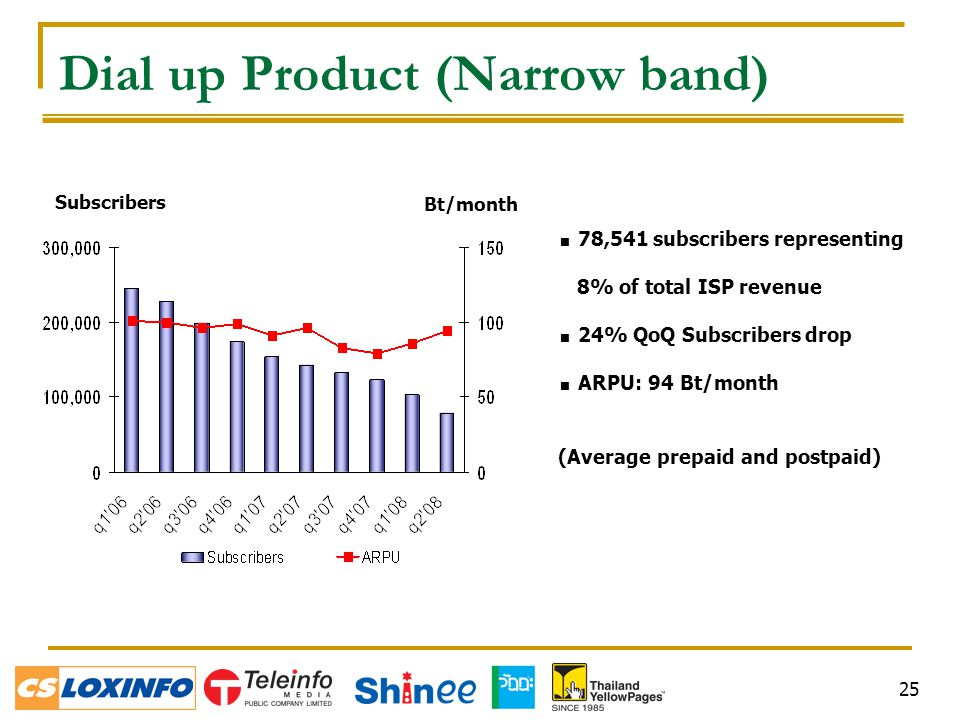 25 Dial up Product (Narrow band)  78,541 subscribers representing 8% of total ISP revenue  24% QoQ Subscribers drop  ARPU: 94 Bt/month (Average prepaid and postpaid) Subscribers Bt/month
