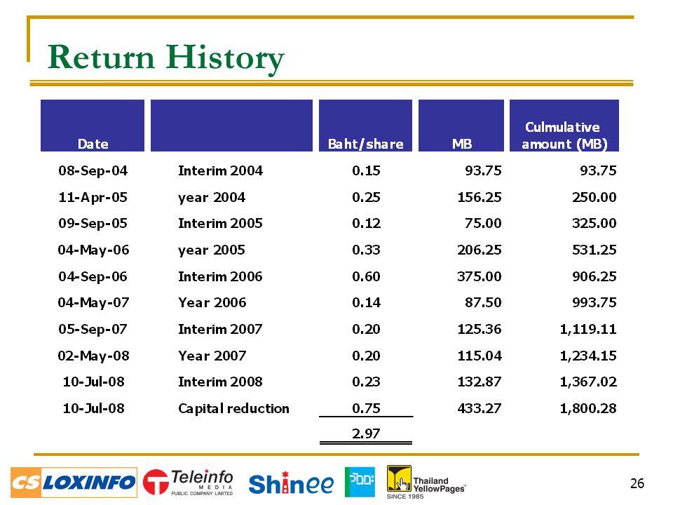 26 Return History
