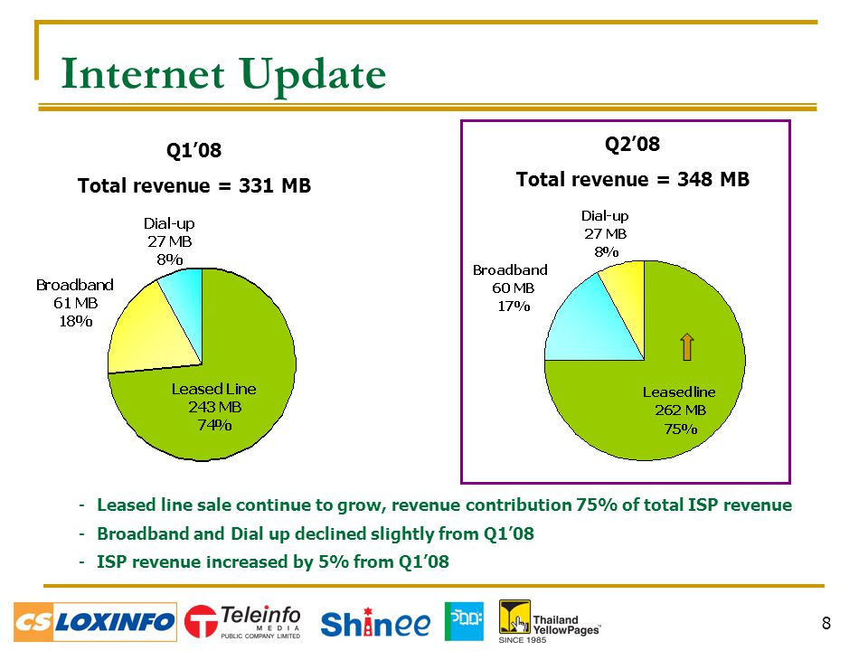 8 -Leased line sale continue to grow, revenue contribution 75% of total ISP revenue -Broadband and Dial up declined slightly from Q1'08 -ISP revenue increased by 5% from Q1'08 Internet Update Q1'08 Total revenue = 331 MB Q2'08 Total revenue = 348 MB