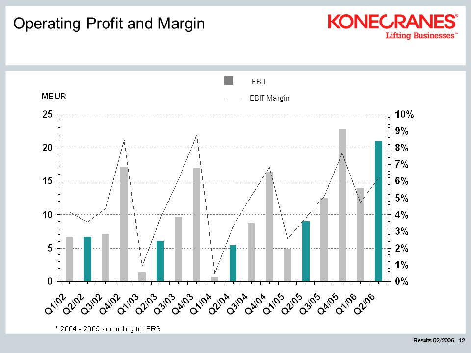 Results Q2/2006 12 EBIT EBIT Margin Operating Profit and Margin