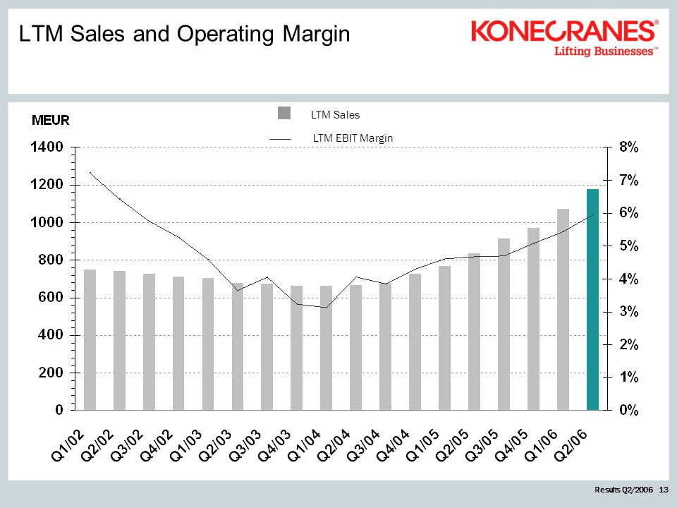 Results Q2/2006 13 LTM Sales LTM EBIT Margin LTM Sales and Operating Margin
