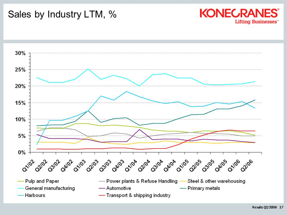 Results Q2/2006 17 Sales by Industry LTM, %