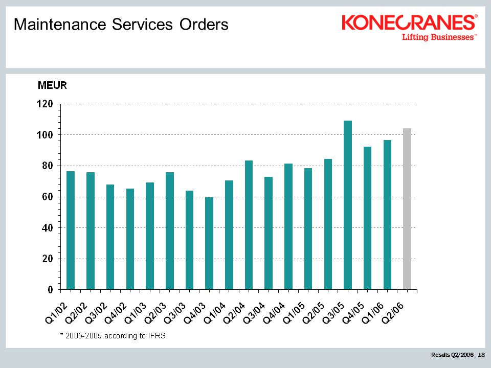 Results Q2/2006 18 Maintenance Services Orders