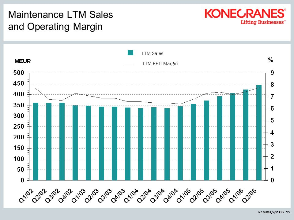 Results Q2/2006 22 LTM Sales LTM EBIT Margin Maintenance LTM Sales and Operating Margin