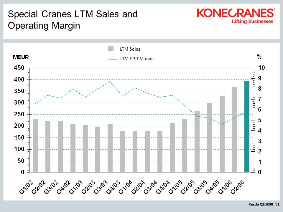 Results Q2/2006 31 LTM Sales LTM EBIT Margin Special Cranes LTM Sales and Operating Margin