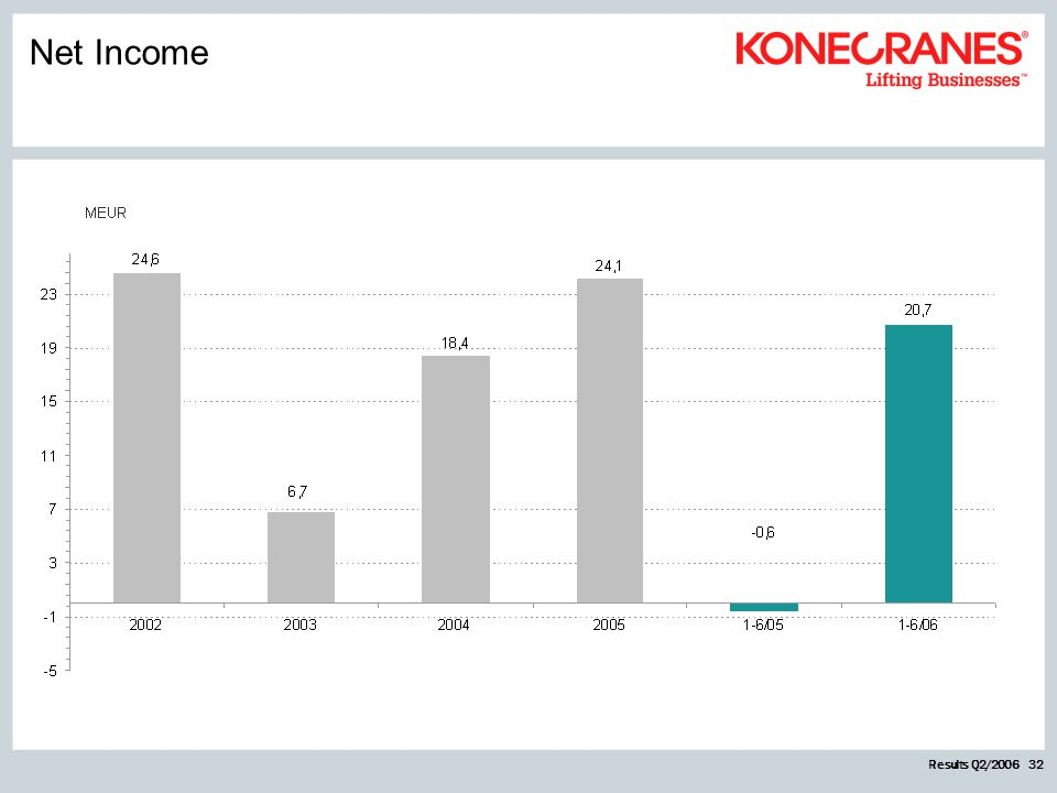 Results Q2/2006 32 Net Income