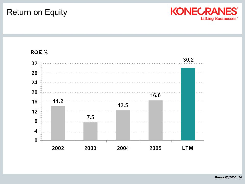 Results Q2/2006 34 Return on Equity