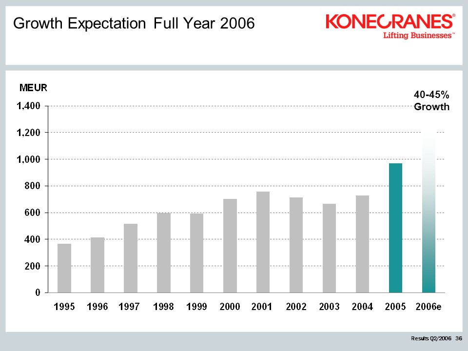 Results Q2/2006 36 40-45% Growth Growth Expectation Full Year 2006