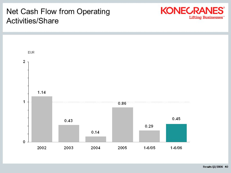 Results Q2/2006 40 Net Cash Flow from Operating Activities/Share