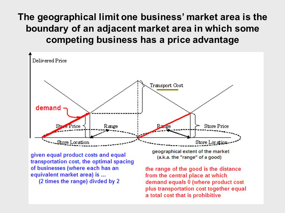 The geographical limit one business' market area is the boundary of an adjacent market area in which some competing business has a price advantage