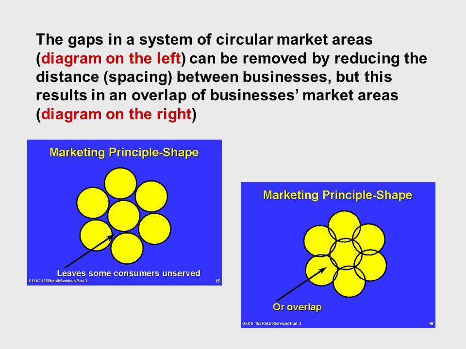 The gaps in a system of circular market areas (diagram on the left) can be removed by reducing the distance (spacing) between businesses, but this results in an overlap of businesses' market areas (diagram on the right)