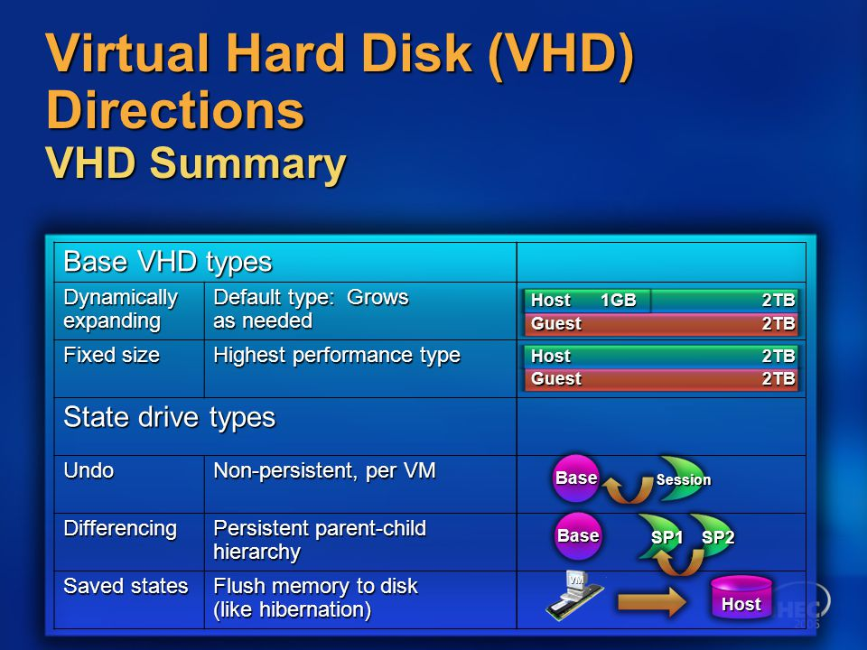 Virtual Hard Disk (VHD) Directions VHD Summary Base VHD types Dynamically expanding Default type: Grows as needed Fixed size Highest performance type