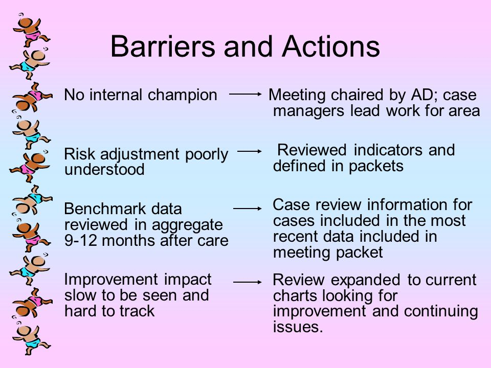 Barriers and Actions No internal champion Risk adjustment poorly understood Benchmark data reviewed in aggregate 9-12 months after care Improvement impact slow to be seen and hard to track Meeting chaired by AD; case managers lead work for area Reviewed indicators and defined in packets Case review information for cases included in the most recent data included in meeting packet Review expanded to current charts looking for improvement and continuing issues.