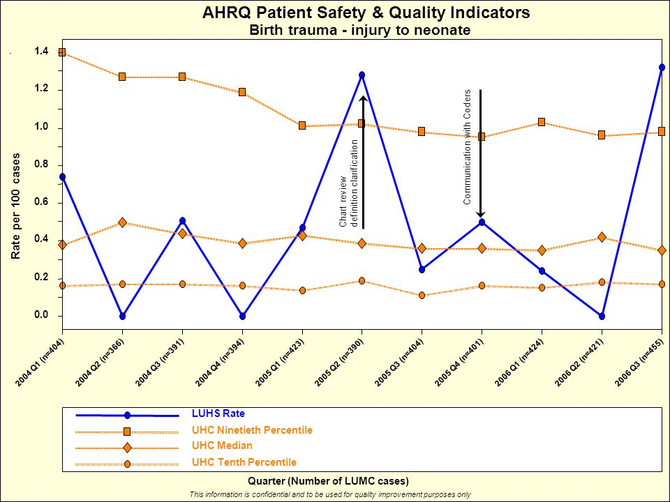 Rate per 100 cases AHRQ Patient Safety & Quality Indicators Birth trauma - injury to neonate This information is confidential and to be used for quality improvement purposes only Quarter (Number of LUMC cases) LUHS Rate UHC Ninetieth Percentile UHC Median UHC Tenth Percentile 2004 Q1 (n=404)2004 Q2 (n=366)2004 Q3 (n=391)2004 Q4 (n=394)2005 Q1 (n=423)2005 Q2 (n=390)2005 Q3 (n=404)2005 Q4 (n=401)2006 Q1 (n=424)2006 Q2 (n=421)2006 Q3 (n=455) 0.0 0.2 0.4 0.6 0.8 1.0 1.2 1.4 Chart review definition clarification Communication with Coders