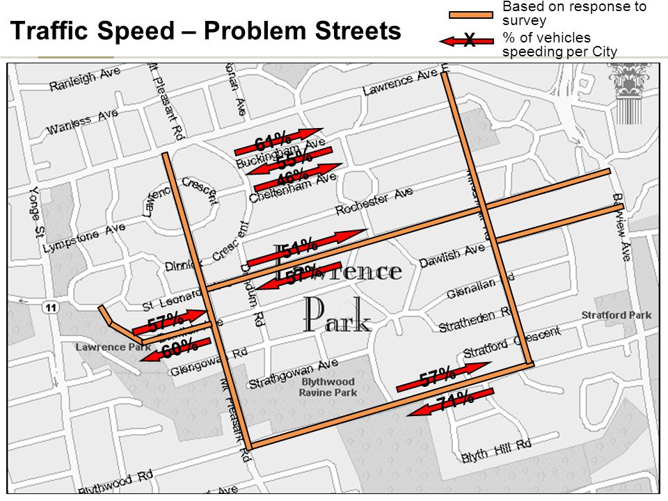 10 Traffic Speed – Problem Streets Based on response to survey 61% 46% 51% 57% 55% 57% 60% 71% X % of vehicles speeding per City
