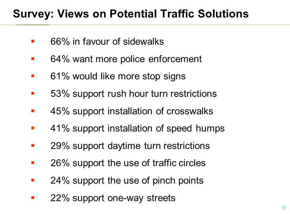 15 Survey: Views on Potential Traffic Solutions  66% in favour of sidewalks  64% want more police enforcement  61% would like more stop signs  53% support rush hour turn restrictions  45% support installation of crosswalks  41% support installation of speed humps  29% support daytime turn restrictions  26% support the use of traffic circles  24% support the use of pinch points  22% support one-way streets