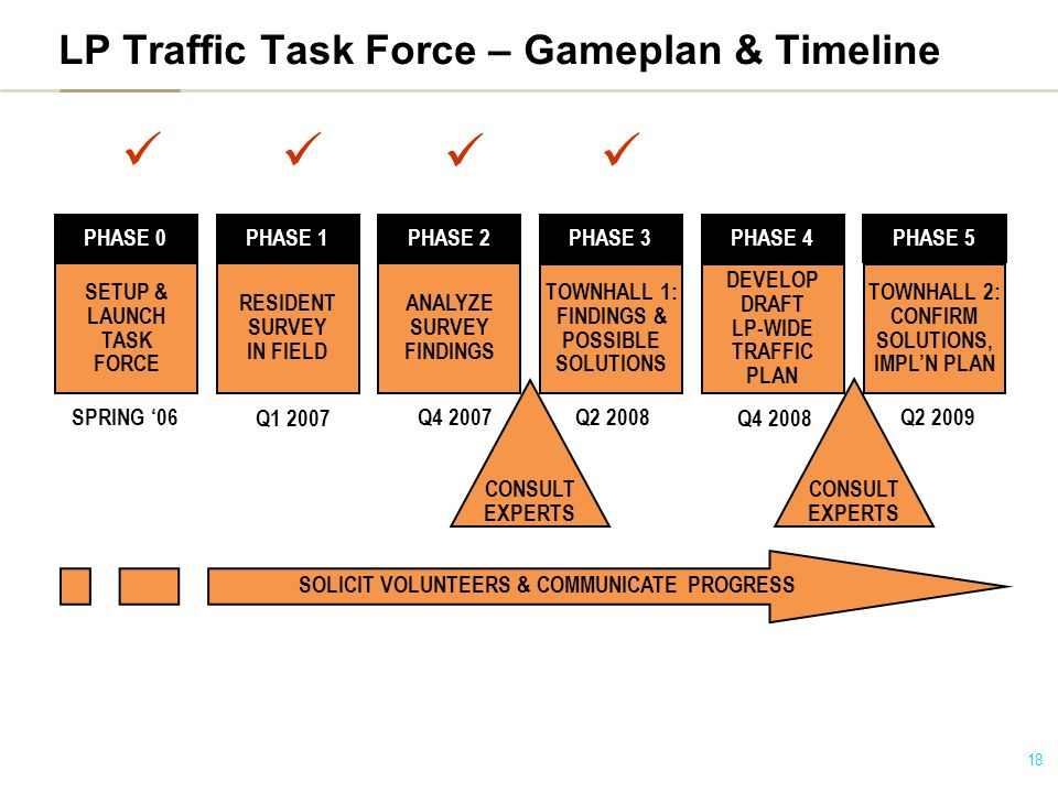 18 LP Traffic Task Force – Gameplan & Timeline SETUP & LAUNCH TASK FORCE RESIDENT SURVEY IN FIELD ANALYZE SURVEY FINDINGS TOWNHALL 1: FINDINGS & POSSIBLE SOLUTIONS DEVELOP DRAFT LP-WIDE TRAFFIC PLAN TOWNHALL 2: CONFIRM SOLUTIONS, IMPL'N PLAN SPRING '06 Q1 2007 Q4 2007 Q2 2008 Q4 2008 Q2 2009 PHASE 0PHASE 1PHASE 2PHASE 3PHASE 4PHASE 5 CONSULT EXPERTS CONSULT EXPERTS SOLICIT VOLUNTEERS & COMMUNICATE PROGRESS