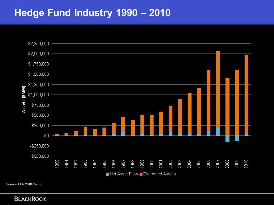 Recent flows have favoured the larger funds Source: HFR 2010 Report
