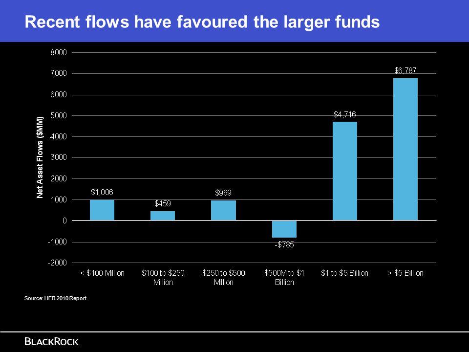 Credit Arbitrage Strategies Source: HFR 2010 Report